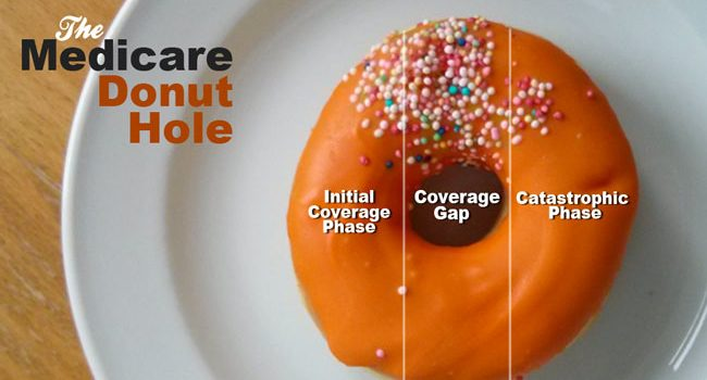Medicare Donut Hole graphic