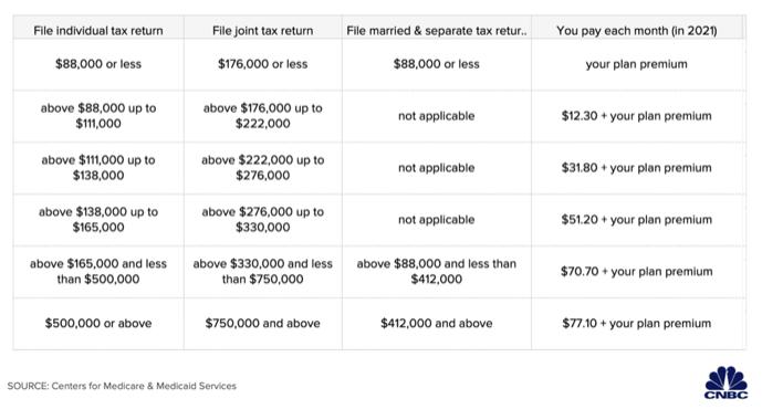 Medicare part D premium adjustments Chart -2021