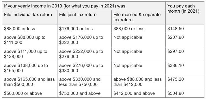 Medicare Part B, Premiums Chart - 2021